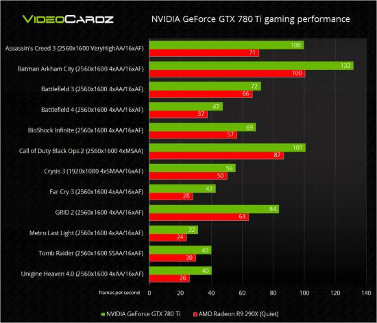 Nvidia-GeForce-GTX-780-Ti-vs-AMD-Radeon-R9-290X