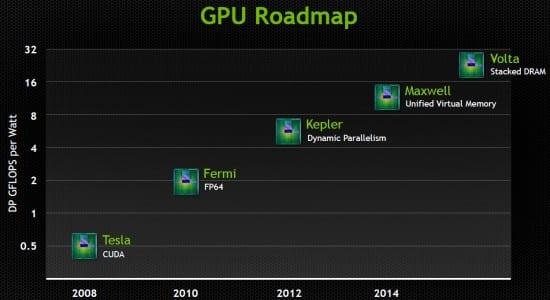 Roadmap-Nvidia