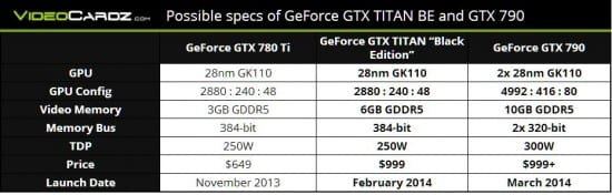 Especificaciones-GeForce-GTX-780-Ti-vs-GeForce-GTX-Titan-Black-Edition-vs-GeForce-GTX-790