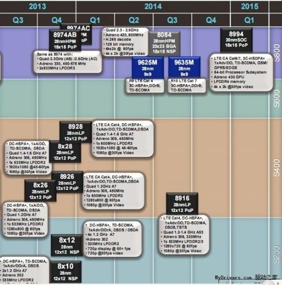 qualcomm-roadmap-2014