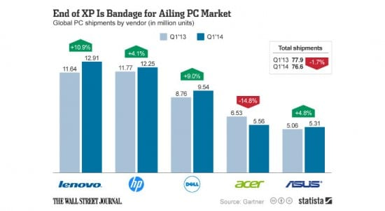Chart-Shows-How-Windows-XP