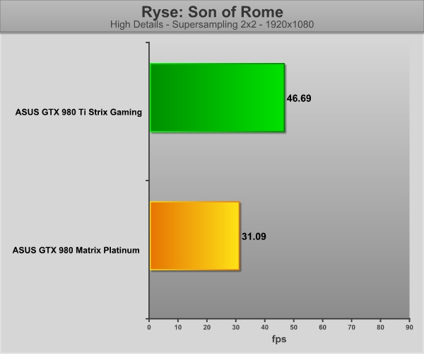 asus980ti-game-rome